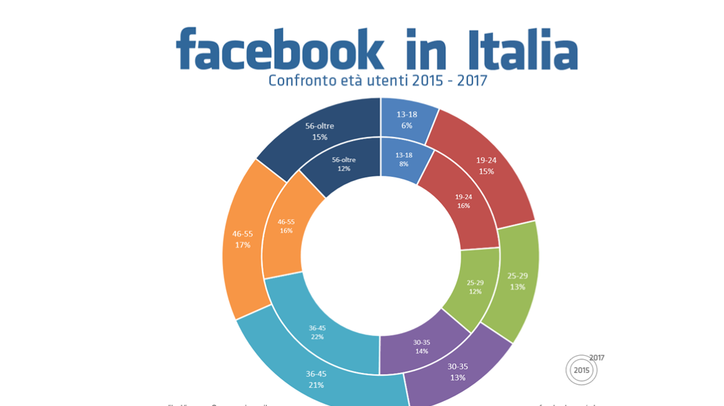 1496136517_Facebook-italia-fonte-vincosblog.it_